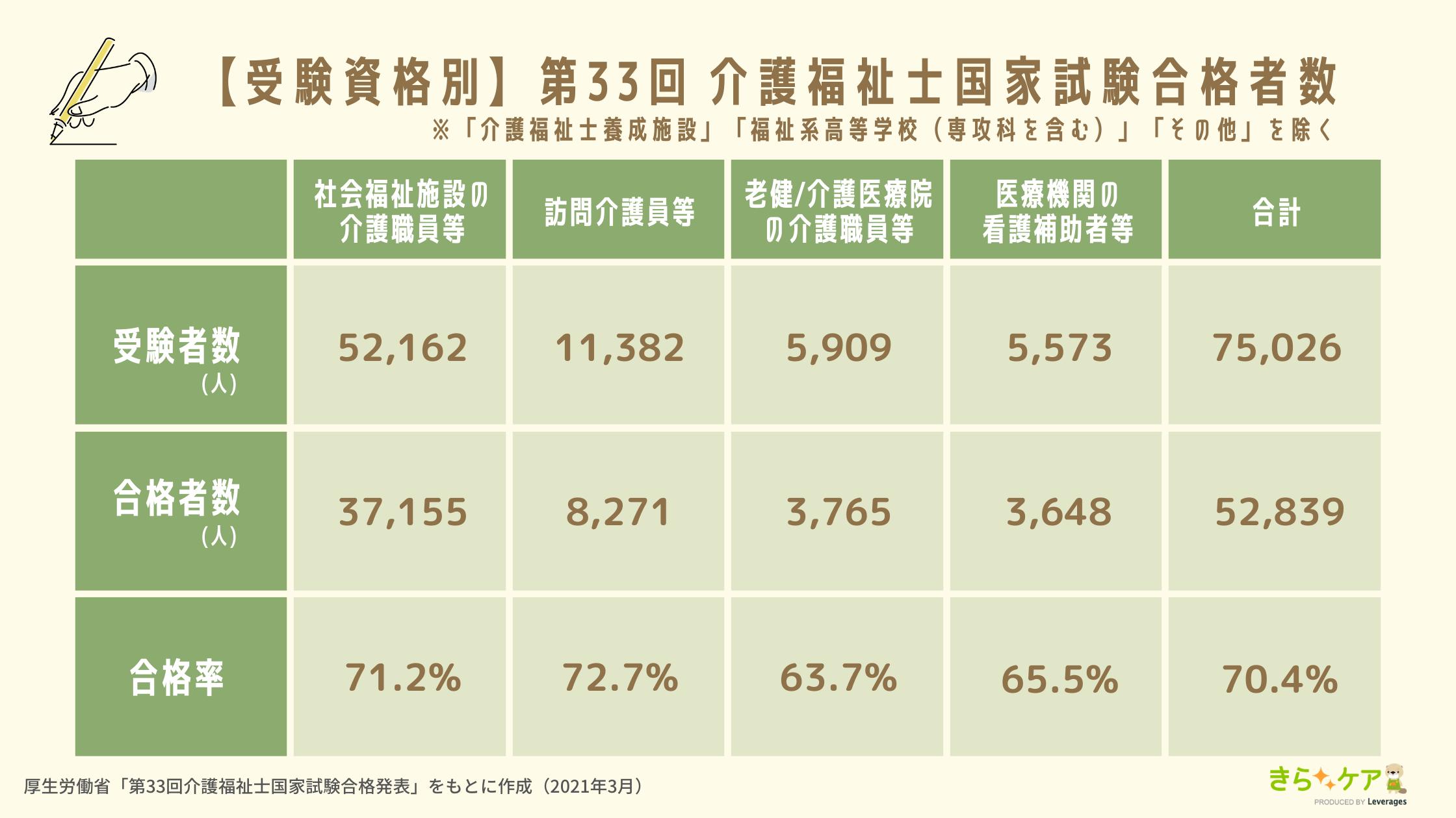 受験資格別介護福祉士国家試験合格率