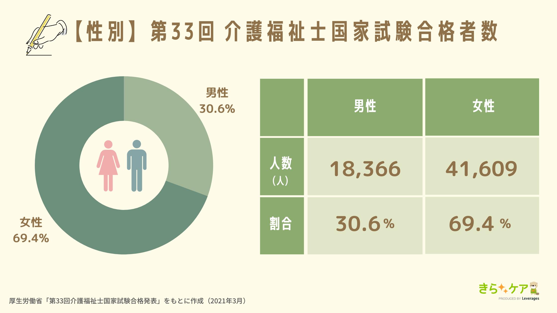 性別_第33回介護福祉士国家試験合格者数